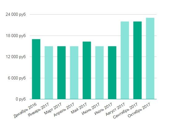 Челябинск работа 74 свежие вакансии для студентов свежие вакансии кладовщика без опыта работы